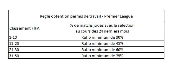 obtention-permis-de-travail-premier-league-2